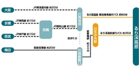 京都イルミエール 電車 大阪