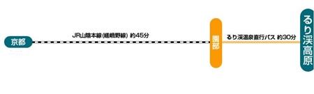 京都イルミエール 電車 京都